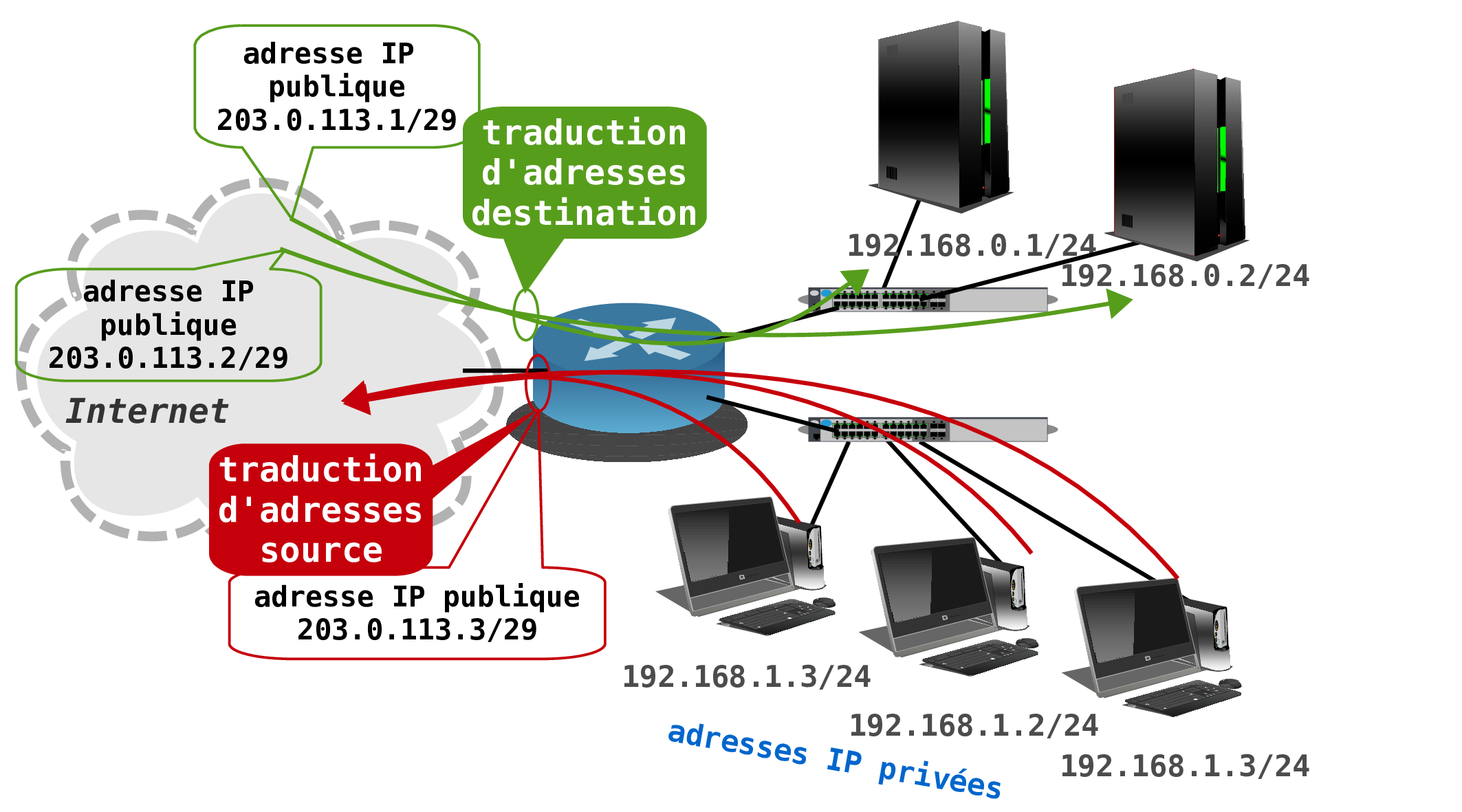 Adressage Ipv4 Inetdoc Net