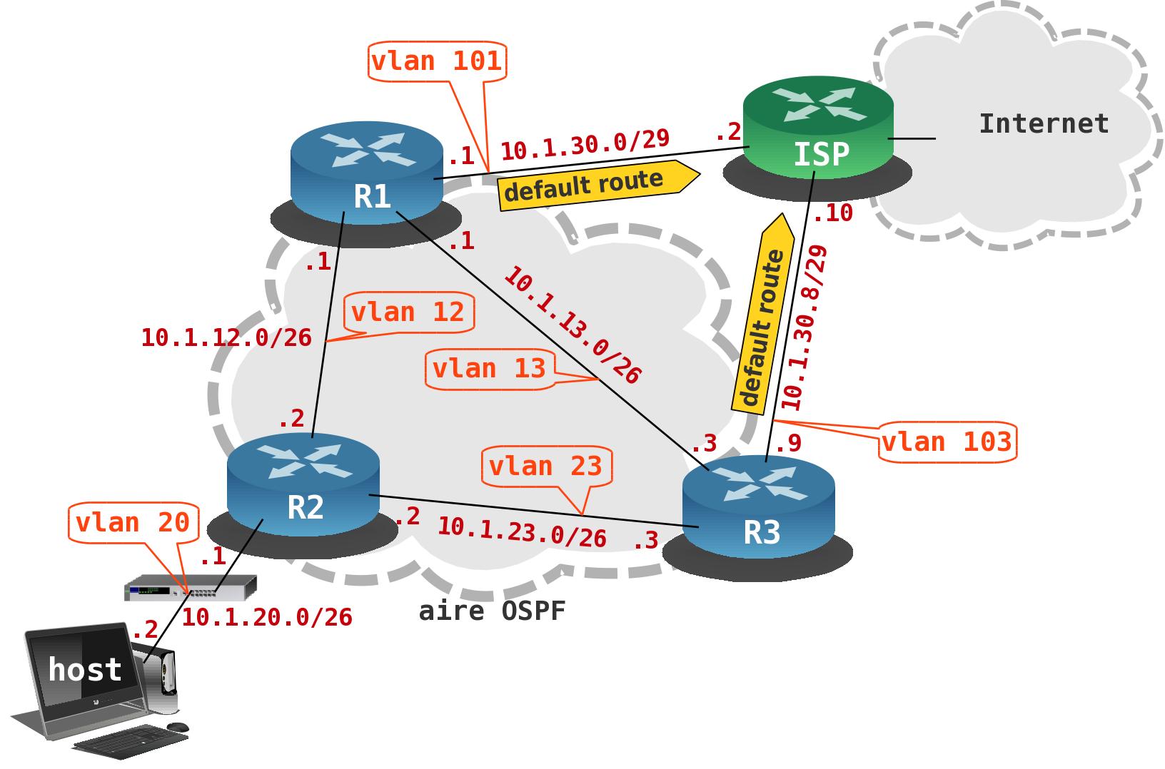 topologie réseau étudiée