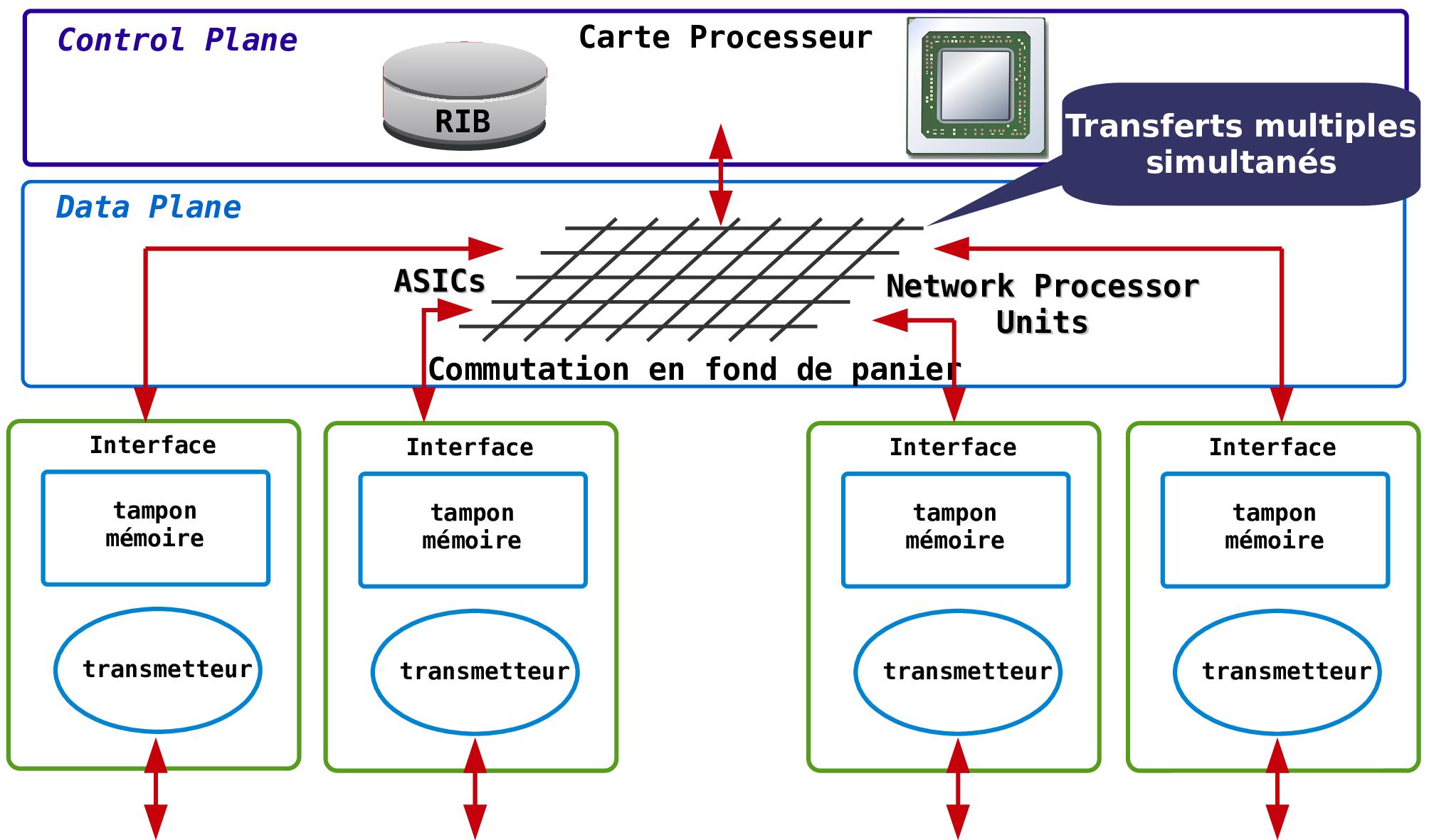 architecture interne routeur