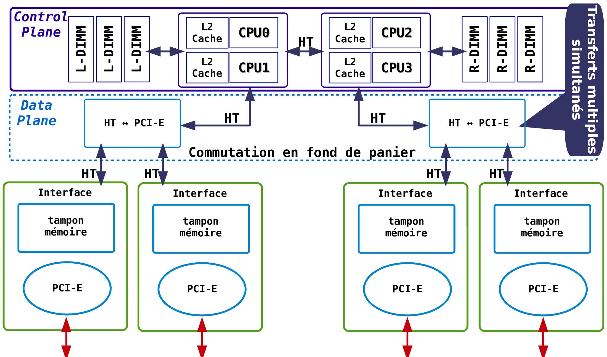 architecture interne serveur
