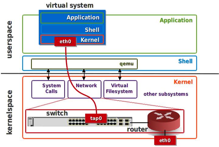 système hôte et commutation virtuelle