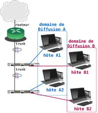 illustration utilisation VLANs