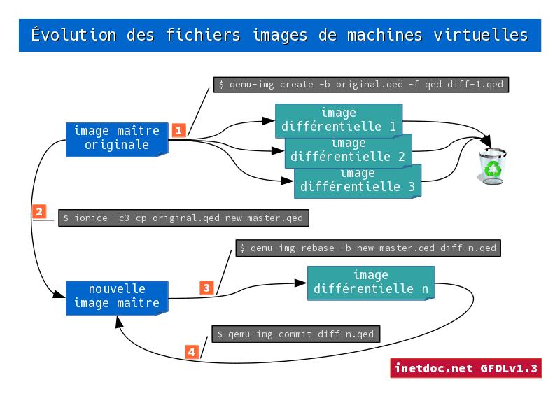 Évolution des fichiers images de machines virtuelles