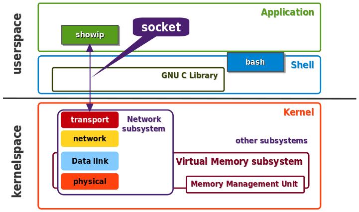 Sous-système réseau du noyau Linux